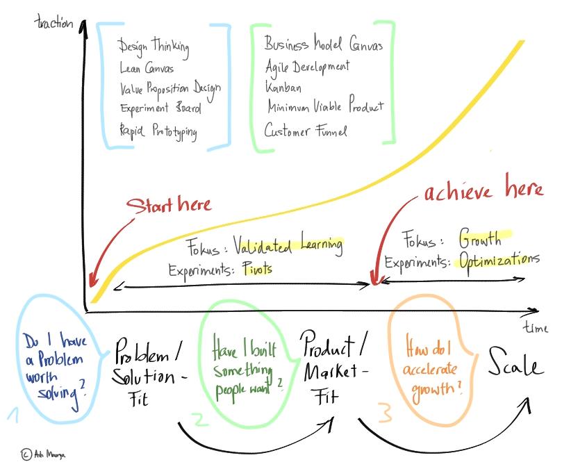 hs2_judith-gentz_uebersicht_lean_startup