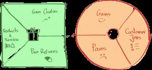 hs4_judith-gentz_value-proposition-design